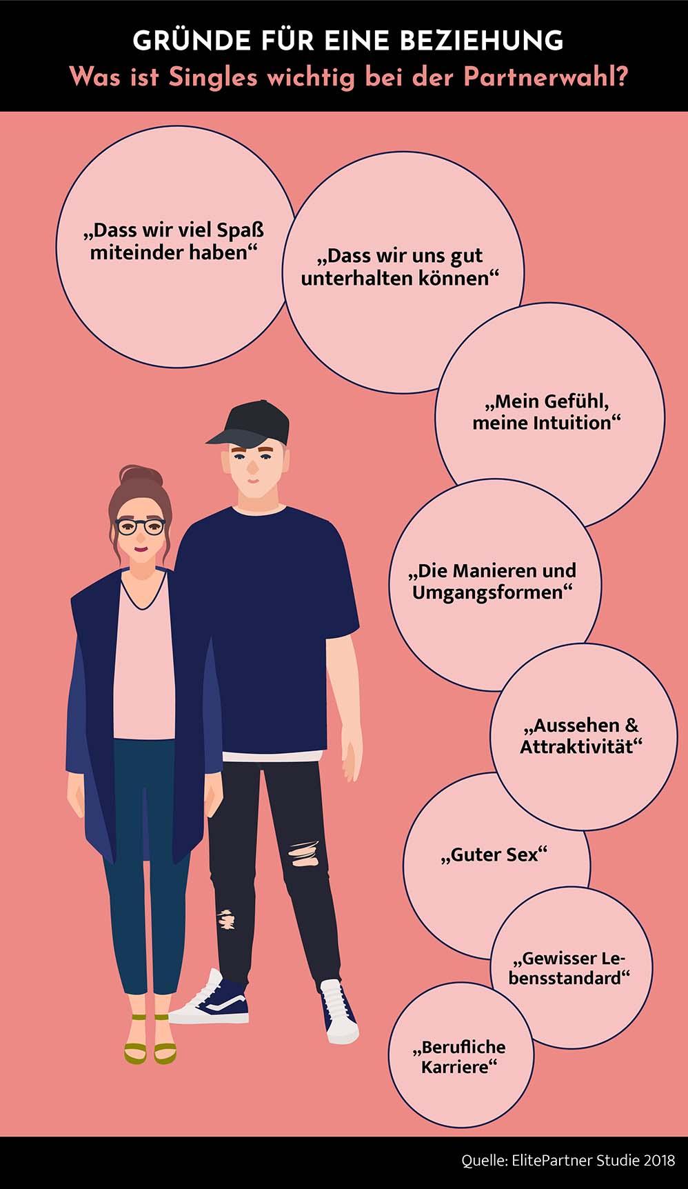 Infografik: Was ist Singles wichtig bei der Partnerwahl. Dass wir Spaß haben. Dass wir uns unterhalten können. Mein Gefühl, meine Intuition. Die Manierung und Umgangsformen. Aussehen und Attraktivtät. Guter Sex. Gewisser Lebensstandard. Berufliche Karriere.