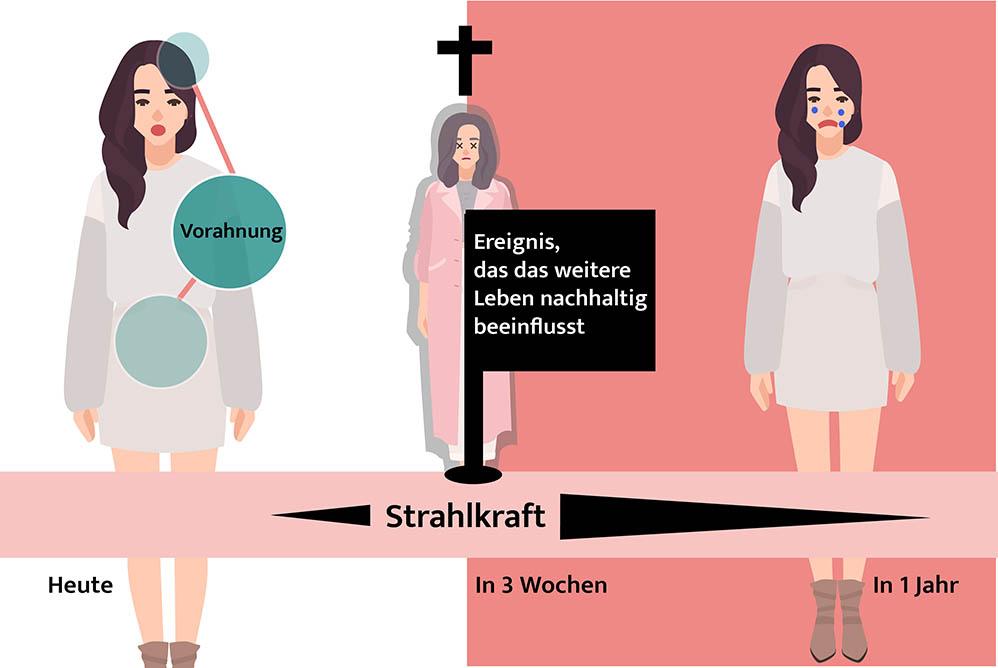 Infografik Vorahnungen: Schaubild, das Strahlkraft von Ereignissen in der Zeit verdeutlicht