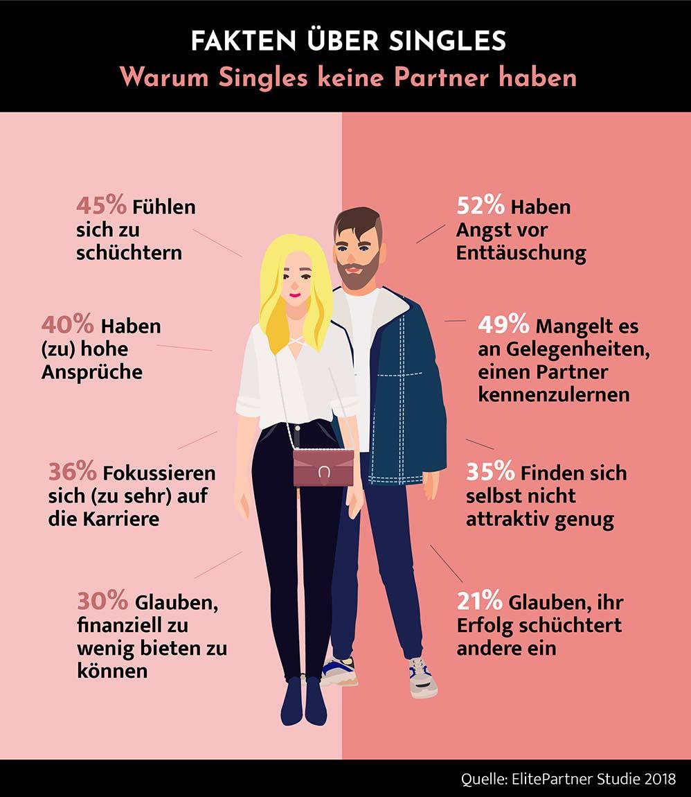 Infografik mit Statistik: Häufige Gründe, warum Singles keinen Partner finden. 52% haben Angst vor Enttäuschung. 49% Mangelt es an Gelegenheit, einen Partner kennenzulernen. 45% fühlen sich zu schüchtern. 40% haben zu hohe Ansprüche. 36% fokussieren sich auf die Kariere. 35% finden sich selbst nicht gut genug. 30% glauben, finanziell wenig bieten zu können. 21% glauben, ihr Erfolg schüchtert andere ein.